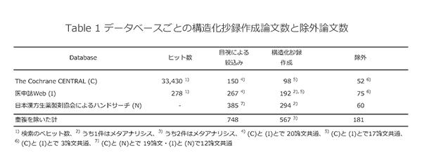 漢方専門医認定機関、日本東洋医学会 | 3.構造化抄録作成のステップ